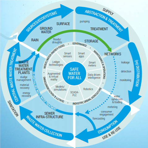 Digital Innovations in water value chains